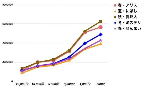 ぜんまい折れ線グラフ