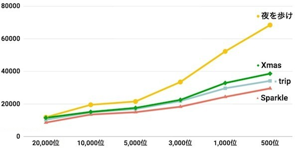 Xmas過去イベとの比較グラフ