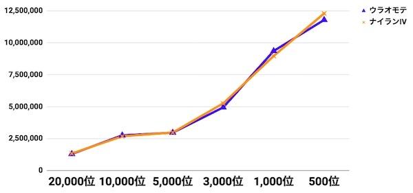 ウラオモテ比較グラフ
