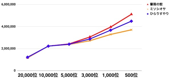 a3_薔薇の館ボーダー比較