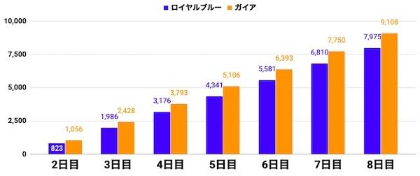 a3_ロイヤルブルー8日目予想1万位