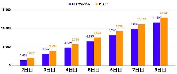 a3_ロイヤルブルー8日目予想3,000位