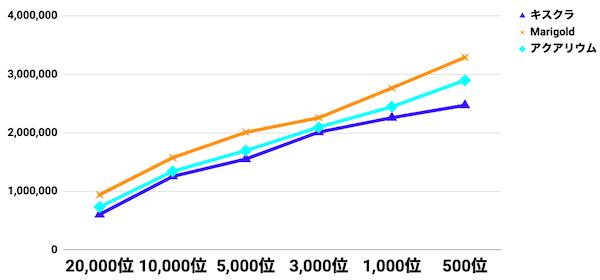 a3_キスクラ過去イベと比較