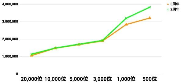a3_3周年比較グラフ