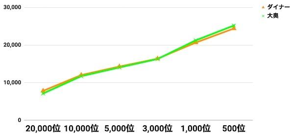a3_ダイナー9日目ボーダー比較